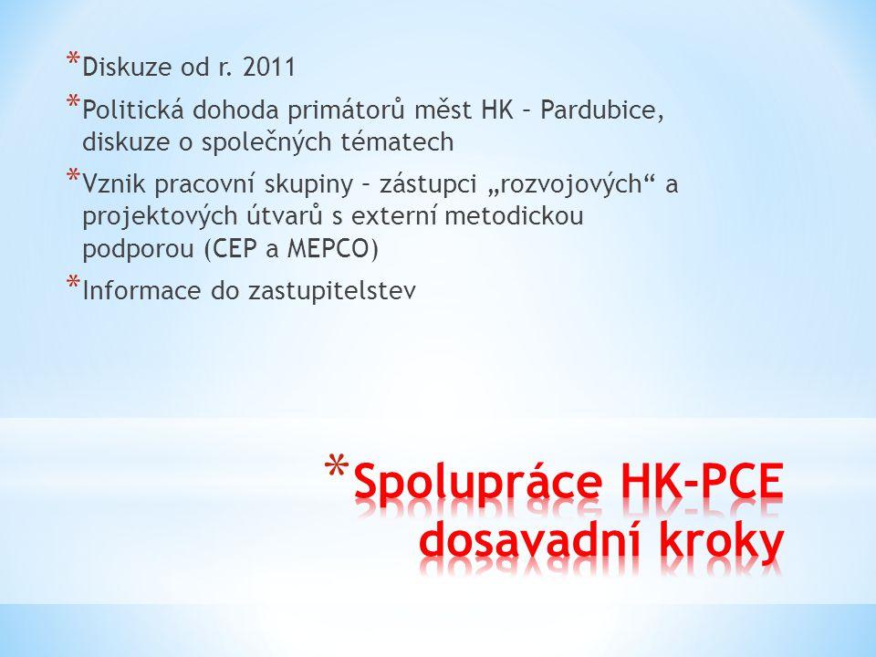 Zdroj: PÚR ČR, ZÚR krajů, Fixel (2010) 367 tis.