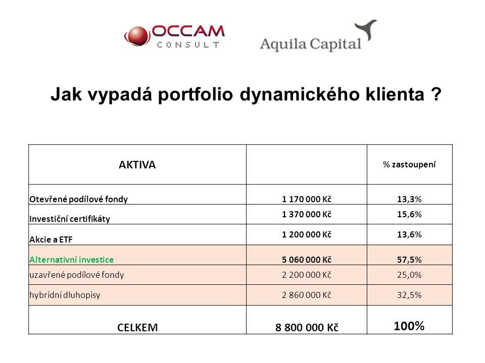 Jak vypadá portfolio dynamického klienta ? AKTIVA % zastoupení Otevřené podílové fondy1 170 000 Kč13,3% Investiční certifikáty 1 370 000 Kč15,6% Akcie