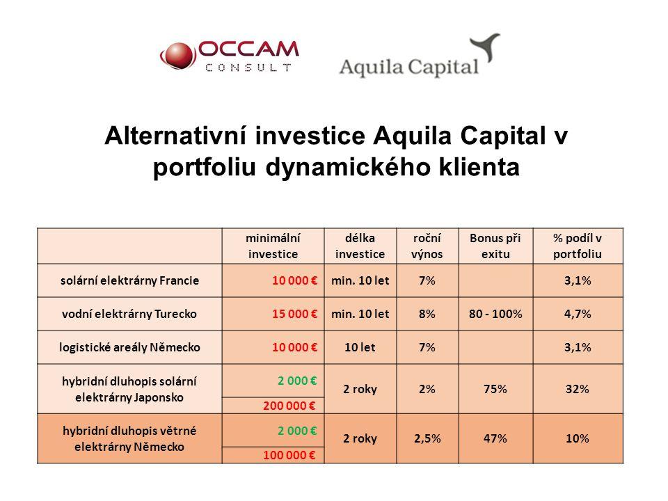 Alternativní investice Aquila Capital v portfoliu dynamického klienta minimální investice délka investice roční výnos Bonus při exitu % podíl v portfo