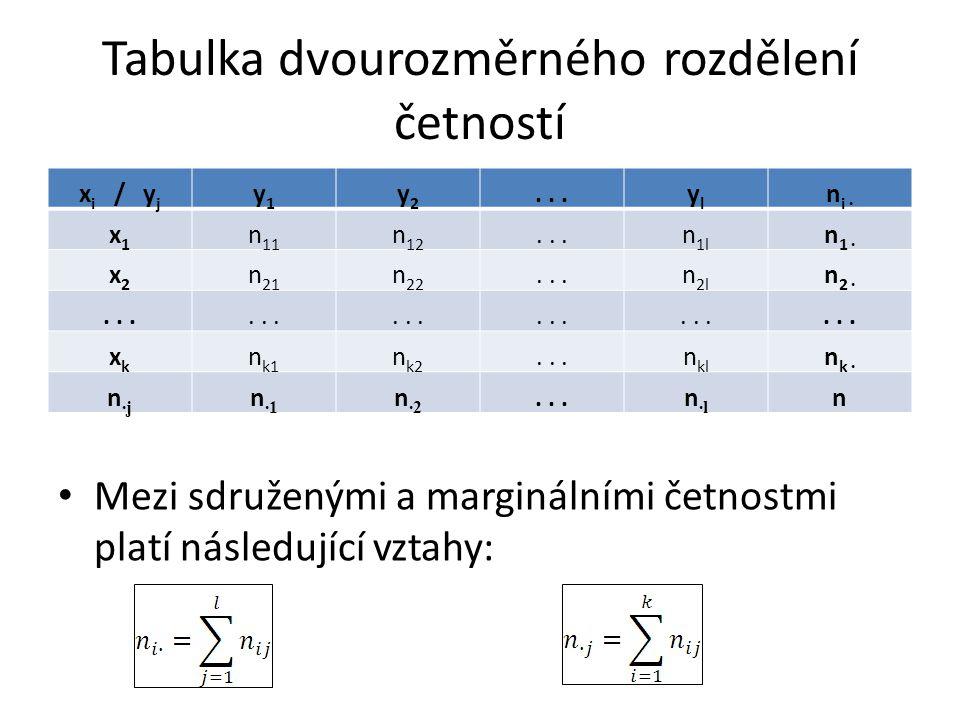 Tabulka dvourozměrného rozdělení četností Mezi sdruženými a marginálními četnostmi platí následující vztahy: x i / y j y1y1 y2y2...ylyl n i ∙ x1x1 n 1
