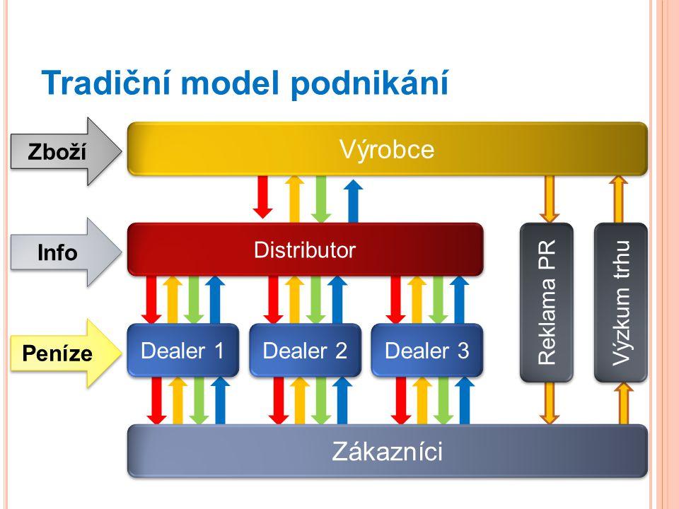 Tradiční model podnikání Výrobce Distributor Dealer 1 Zákazníci Dealer 2 Dealer 3 Reklama PR Výzkum trhu Zboží Info Peníze
