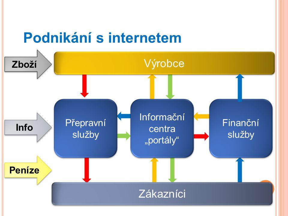 """Podnikání s internetem Výrobce Zákazníci Finanční služby Finanční služby Zboží Info Peníze Informační centra """"portály"""" Informační centra """"portály"""" Pře"""
