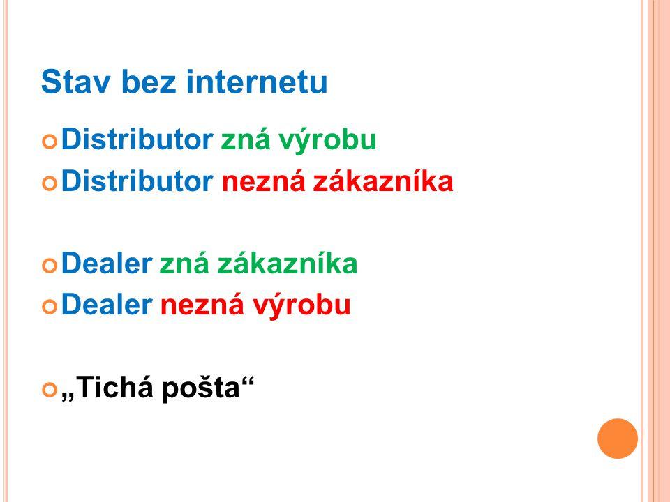 """Stav bez internetu Distributor zná výrobu Distributor nezná zákazníka Dealer zná zákazníka Dealer nezná výrobu """"Tichá pošta"""""""