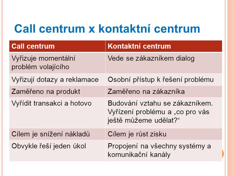 Call centrum x kontaktní centrum Call centrumKontaktní centrum Vyřizuje momentální problém volajícího Vede se zákazníkem dialog Vyřizují dotazy a rekl