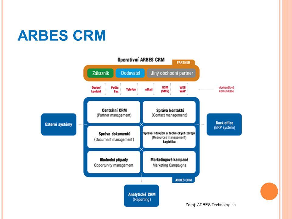 ARBES CRM Zdroj: ARBES Technologies