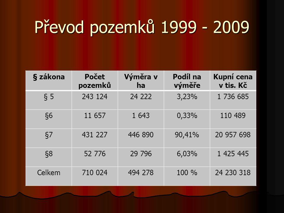 Převod pozemků 1999 - 2009 § zákonaPočet pozemků Výměra v ha Podíl na výměře Kupní cena v tis.