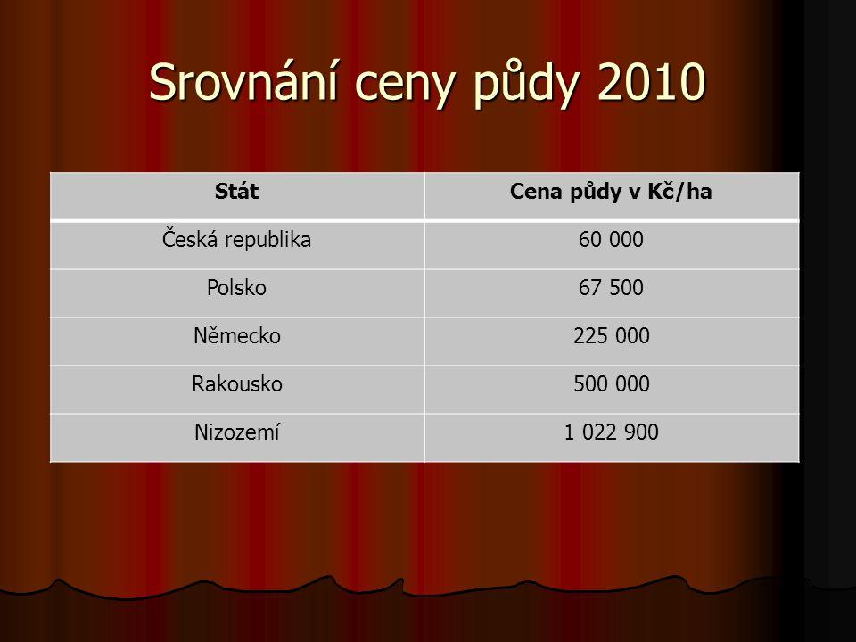 Srovnání ceny půdy 2010 StátCena půdy v Kč/ha Česká republika60 000 Polsko67 500 Německo225 000 Rakousko500 000 Nizozemí1 022 900