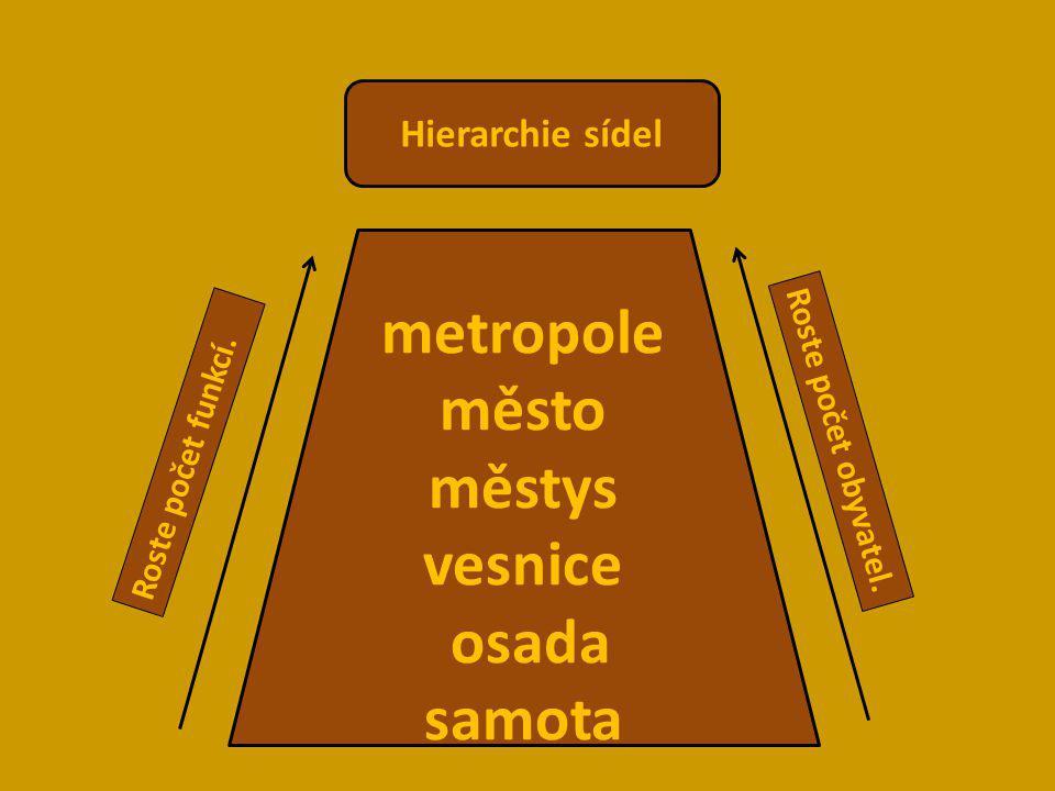 metropole město městys vesnice osada samota Hierarchie sídel Roste počet funkcí. Roste počet obyvatel.
