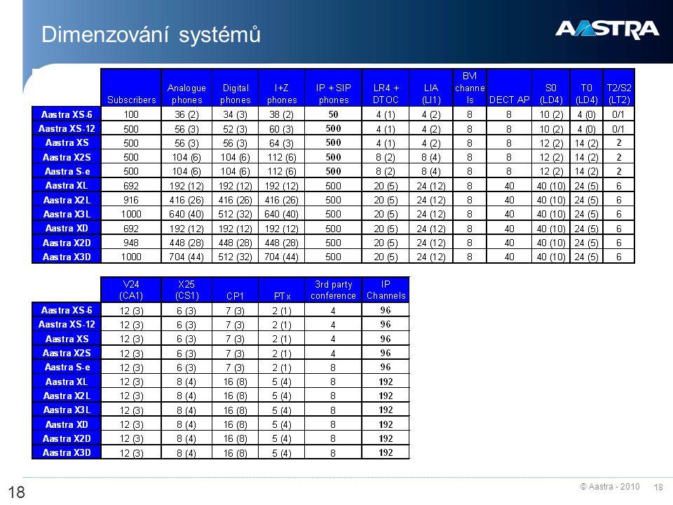 © Aastra - 2010 18 Dimenzování systémů 18