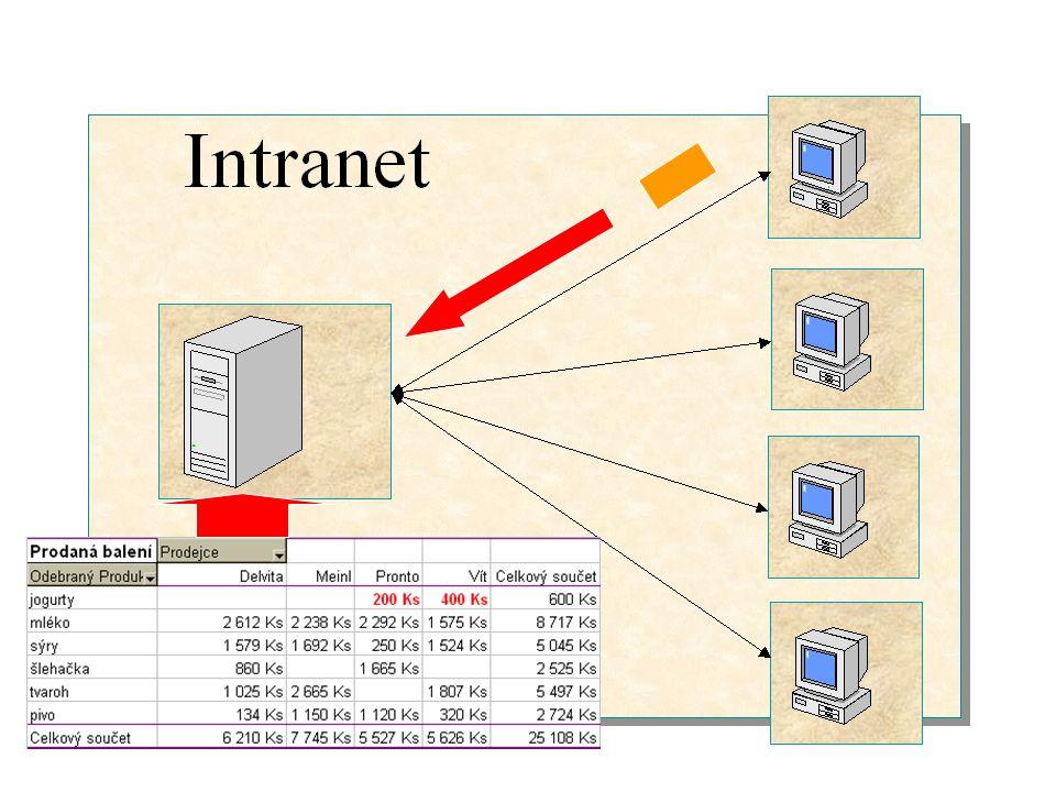 Prezentace na intranetu Možnost uložit jako HTML stránky Uložení na server Prezentace KT v příjemném grafickém prostředí Přístup k těmto datům odkudkoliv