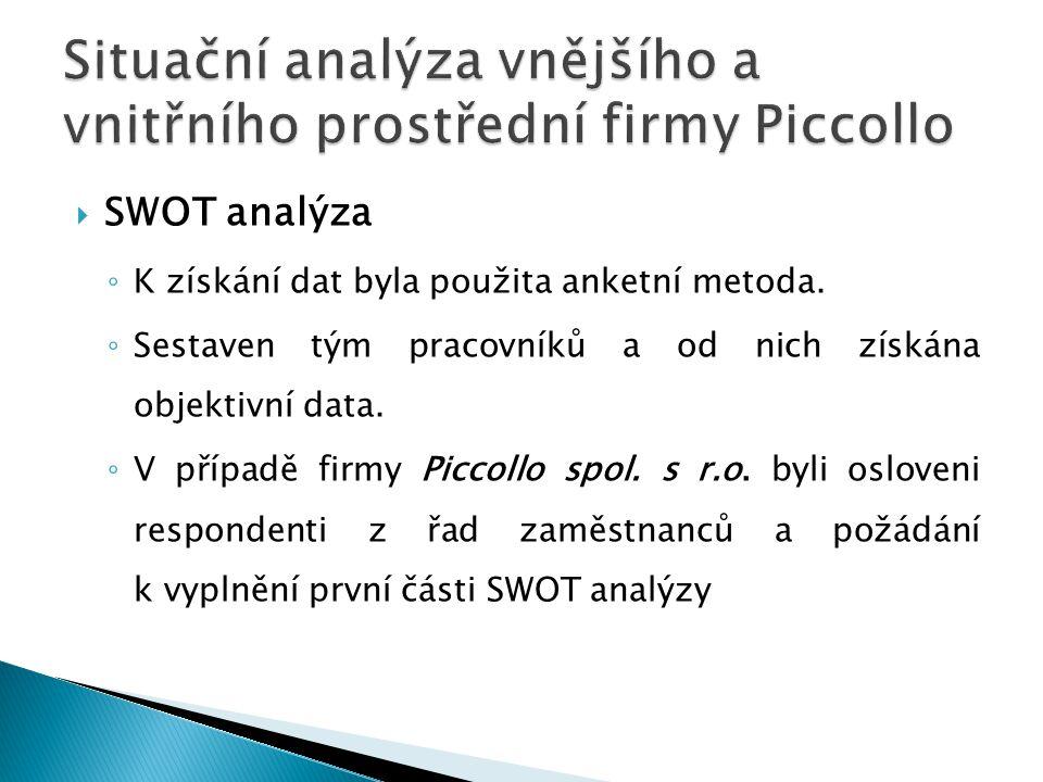  SWOT analýza ◦ K získání dat byla použita anketní metoda. ◦ Sestaven tým pracovníků a od nich získána objektivní data. ◦ V případě firmy Piccollo sp