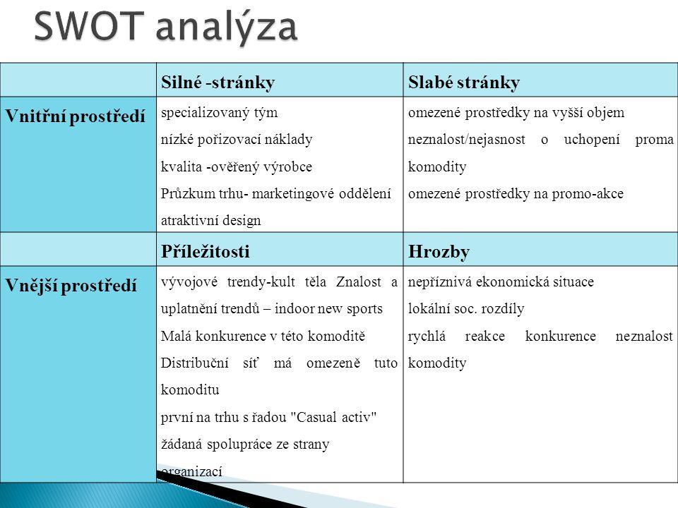 Silné -stránkySlabé stránky Vnitřní prostředí specializovaný tým nízké pořizovací náklady kvalita -ověřený výrobce Průzkum trhu- marketingové oddělení atraktivní design omezené prostředky na vyšší objem neznalost/nejasnost o uchopení proma komodity omezené prostředky na promo-akce PříležitostiHrozby Vnější prostředí vývojové trendy-kult těla Znalost a uplatnění trendů – indoor new sports Malá konkurence v této komoditě Distribuční síť má omezeně tuto komoditu první na trhu s řadou Casual activ žádaná spolupráce ze strany organizací nepříznivá ekonomická situace lokální soc.