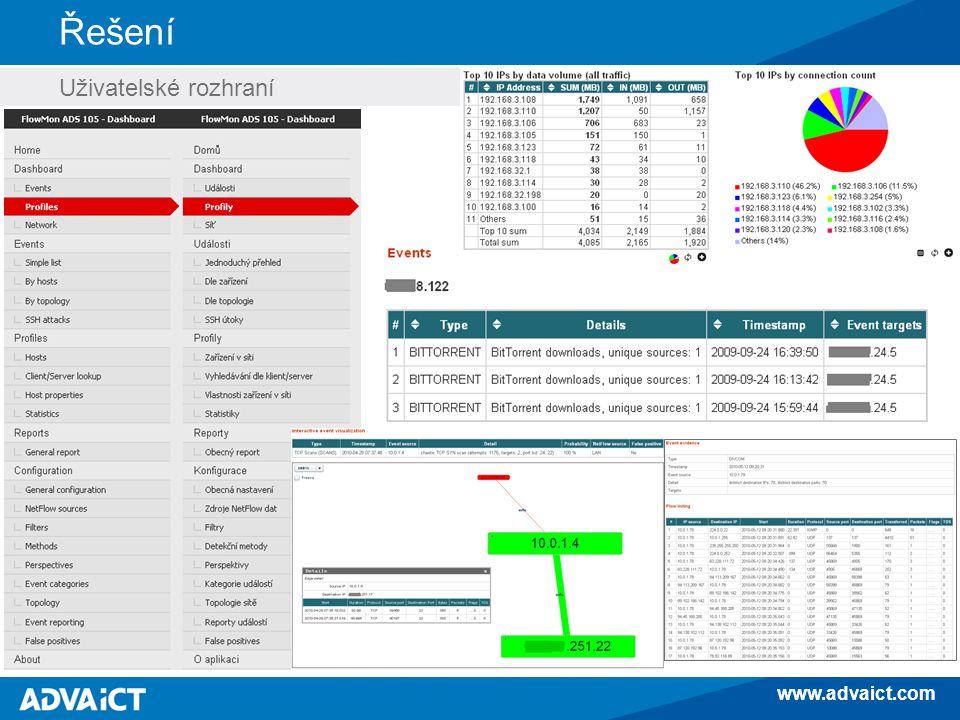www.advaict.com Řešení Uživatelské rozhraní