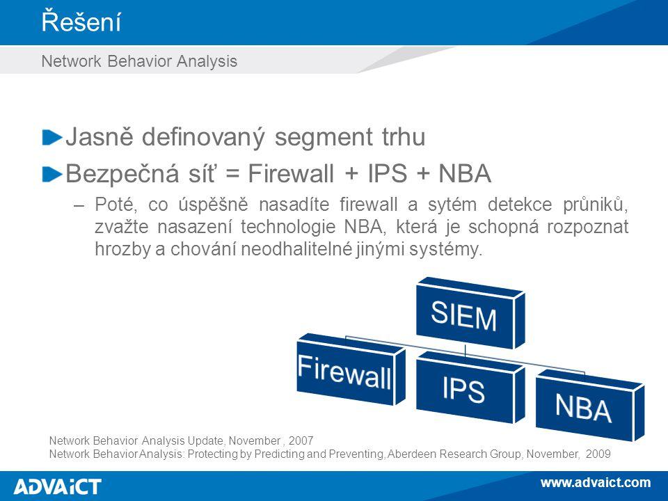 www.advaict.com Řešení Network Behavior Analysis Jasně definovaný segment trhu Bezpečná síť = Firewall + IPS + NBA –Poté, co úspěšně nasadíte firewall a sytém detekce průniků, zvažte nasazení technologie NBA, která je schopná rozpoznat hrozby a chování neodhalitelné jinými systémy.
