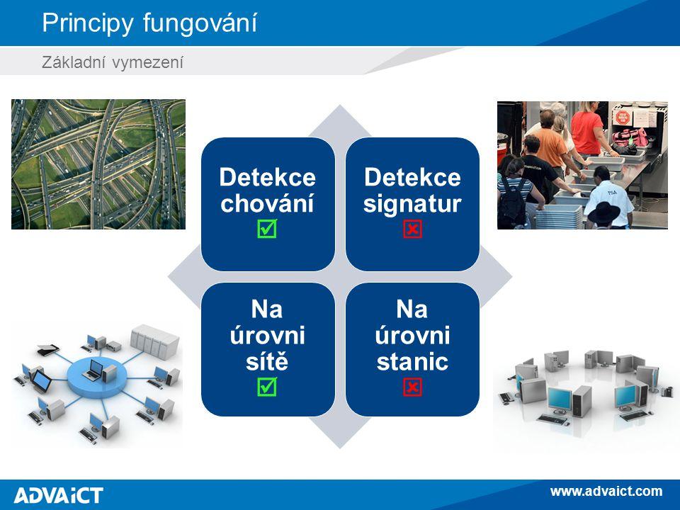 www.advaict.com Principy fungování Základní vymezení Detekce chování  Detekce signatur  Na úrovni sítě  Na úrovni stanic 