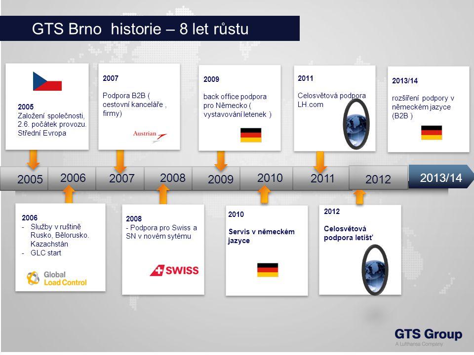 GTS Brno historie – 8 let růstu 2006 2007 2008 20092005 Založení společnosti, 2.6.