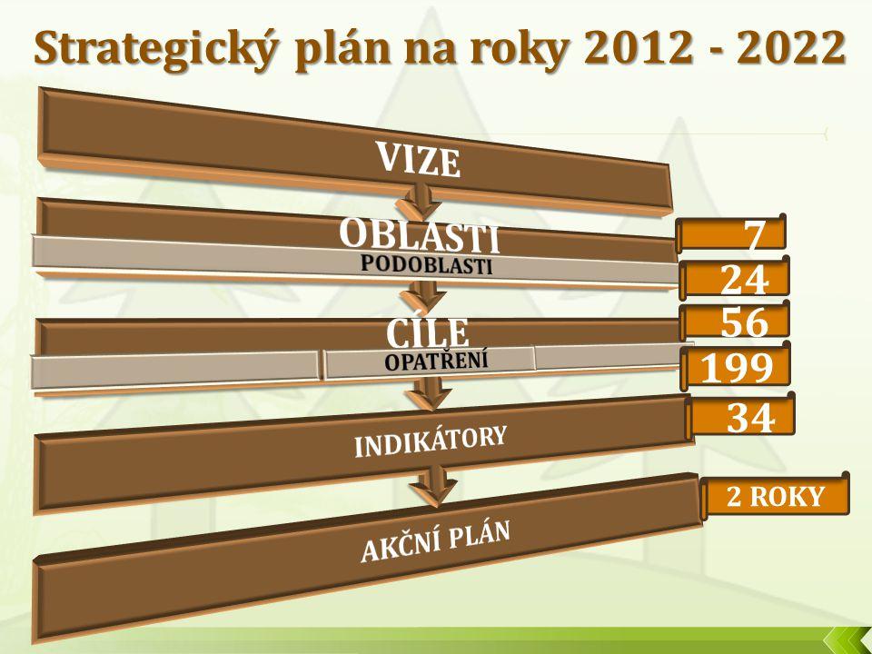 7 24 56 199 Strategický plán na roky 2012 - 2022 34 2 ROKY