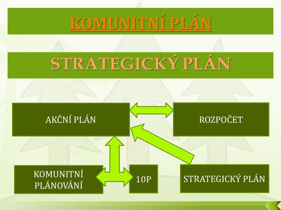 Uvnitř úřadu  Více práce  Přetíženost  Neznalost komunitního plánování, strategického a projektového řízení  Nedostatek finančních prostředků pro realizaci  Odbory organizují veřejná projednání Vně úřadu  Pomalá realizace  Otevřenost úřadu  Ochota komunikovat  Možnost říct svůj názor  Možnost zapojení do procesu MA21