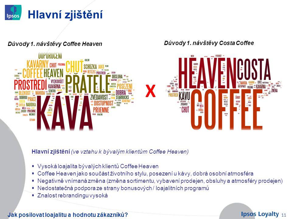 Jak posilovat loajalitu a hodnotu zákazníků? 11 Hlavní zjištění Hlavní zjištění (ve vztahu k bývalým klientům Coffee Heaven)  Vysoká loajalita bývalý