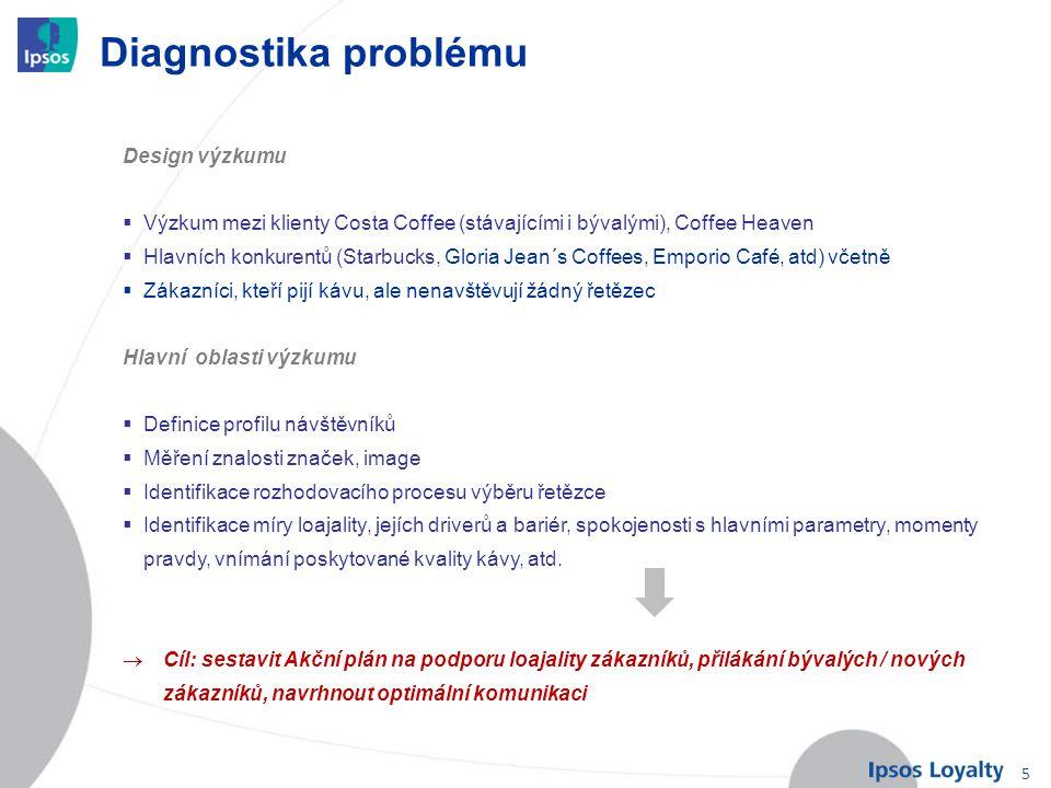 5 Diagnostika problému Design výzkumu  Výzkum mezi klienty Costa Coffee (stávajícími i bývalými), Coffee Heaven  Hlavních konkurentů (Starbucks, Glo