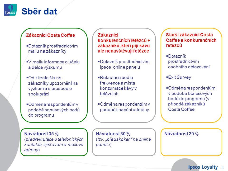 8 Sběr dat Zákazníci Costa Coffee  Dotazník prostřednictvím mailu na zákazníky  V mailu informace o účelu a délce výzkumu  Od klienta šla na zákazn