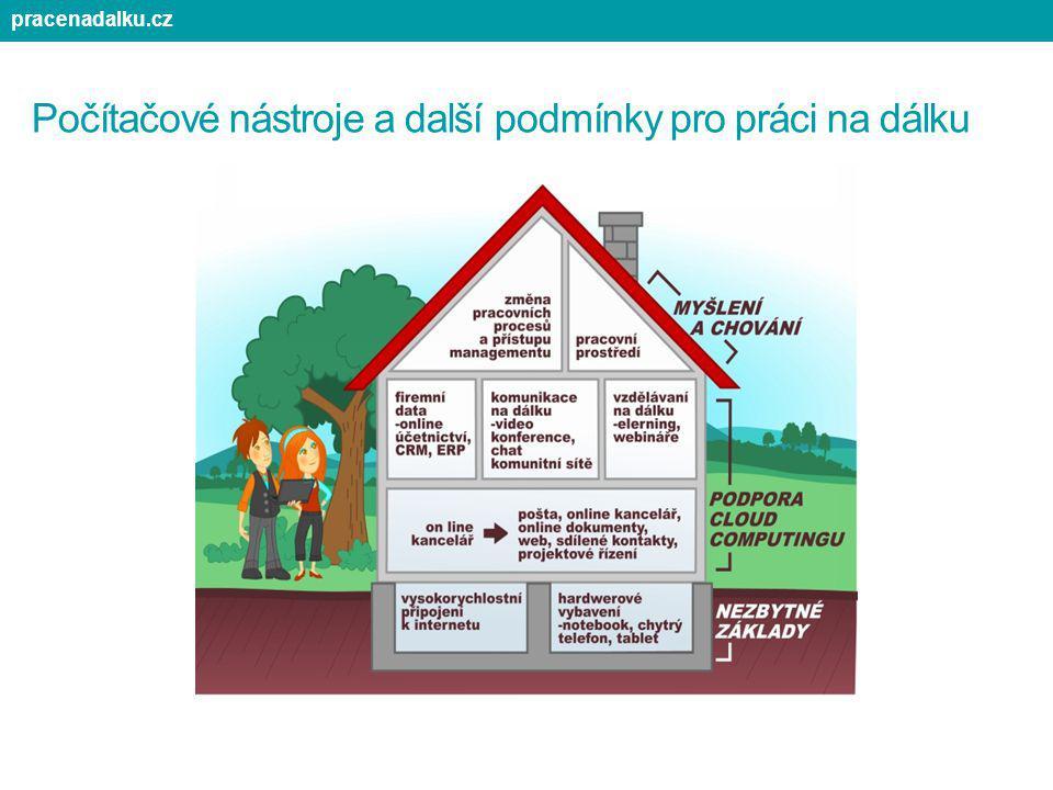 Počítačové nástroje a další podmínky pro práci na dálku pracenadalku.cz