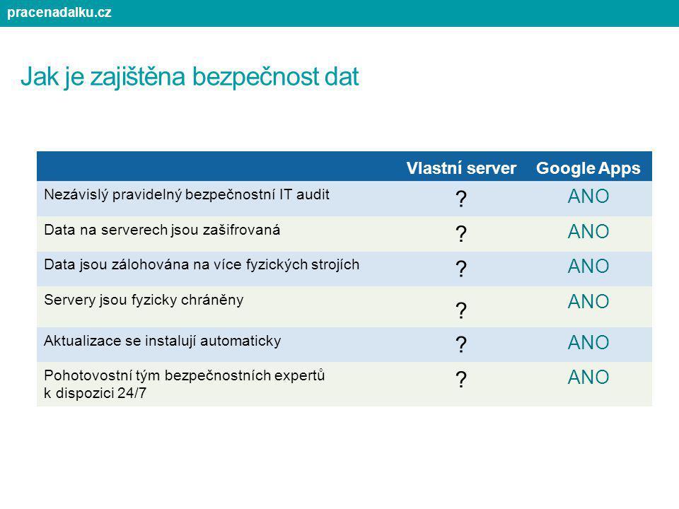 Jak je zajištěna bezpečnost dat Vlastní serverGoogle Apps Nezávislý pravidelný bezpečnostní IT audit ? ANO Data na serverech jsou zašifrovaná ? ANO Da