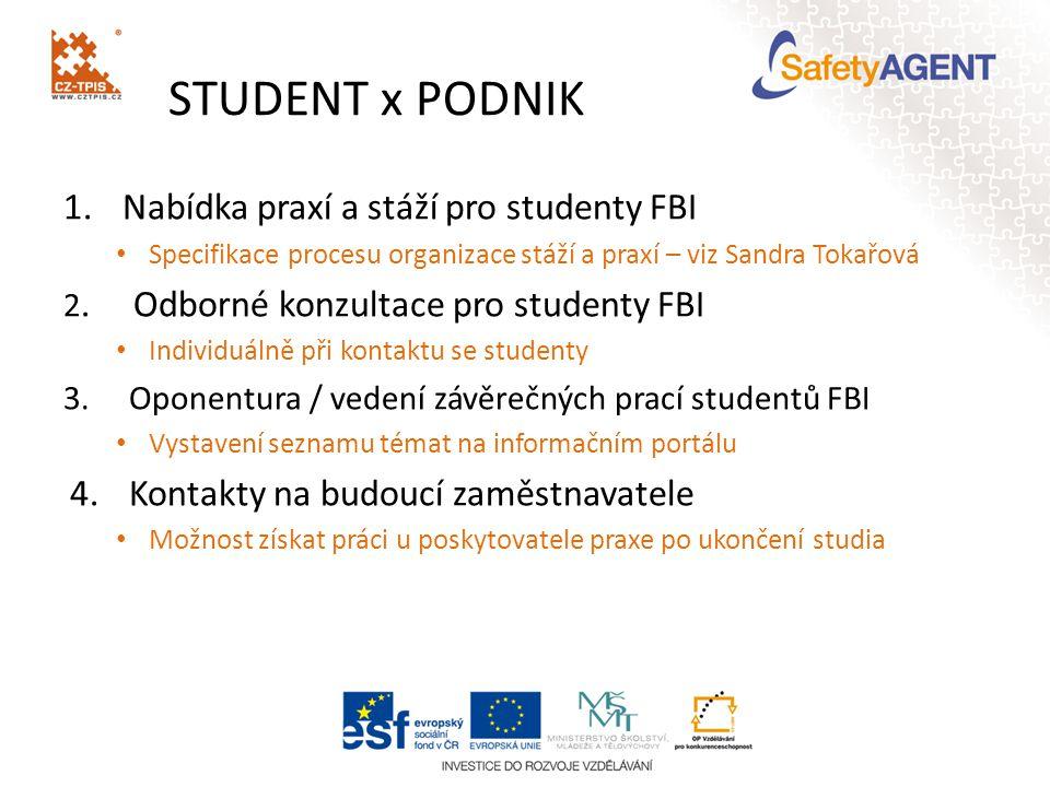 STUDENT x PODNIK 1.Nabídka praxí a stáží pro studenty FBI Specifikace procesu organizace stáží a praxí – viz Sandra Tokařová 2.