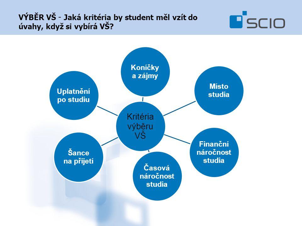 Kritéria výběru VŠ Koníčky a zájmy Místo studia Finanční náročnost studia Časová náročnost studia Šance na přijetí Uplatnění po studiu VÝBĚR VŠ - Jaká