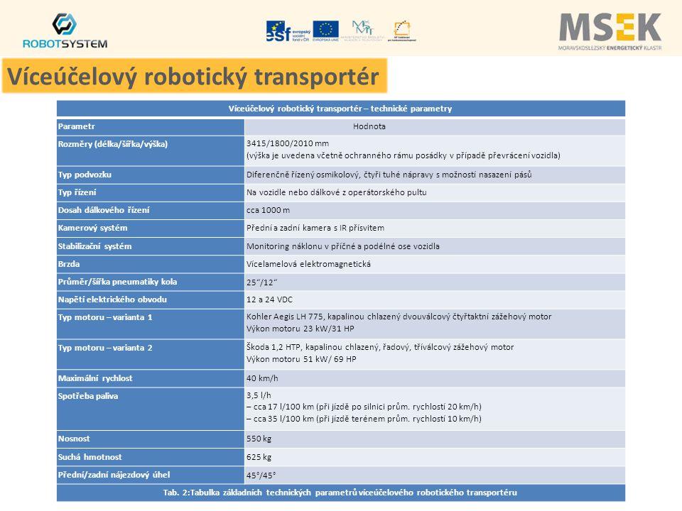Víceúčelový robotický transportér – technické parametry ParametrHodnota Rozměry (délka/šířka/výška)3415/1800/2010 mm (výška je uvedena včetně ochranného rámu posádky v případě převrácení vozidla) Typ podvozkuDiferenčně řízený osmikolový, čtyři tuhé nápravy s možností nasazení pásů Typ řízeníNa vozidle nebo dálkové z operátorského pultu Dosah dálkového řízenícca 1000 m Kamerový systémPřední a zadní kamera s IR přísvitem Stabilizační systémMonitoring náklonu v příčné a podélné ose vozidla BrzdaVícelamelová elektromagnetická Průměr/šířka pneumatiky kola 25 /12 Napětí elektrického obvodu12 a 24 VDC Typ motoru – varianta 1Kohler Aegis LH 775, kapalinou chlazený dvouválcový čtyřtaktní zážehový motor Výkon motoru 23 kW/31 HP Typ motoru – varianta 2Škoda 1,2 HTP, kapalinou chlazený, řadový, tříválcový zážehový motor Výkon motoru 51 kW/ 69 HP Maximální rychlost40 km/h Spotřeba paliva3,5 l/h – cca 17 l/100 km (při jízdě po silnici prům.