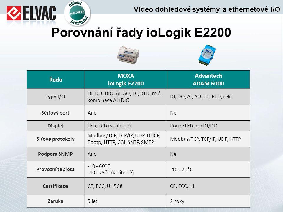 Porovnání řady ioLogik E2200 Řada MOXA ioLogik E2200 Advantech ADAM 6000 Typy I/O DI, DO, DIO, AI, AO, TC, RTD, relé, kombinace AI+DIO DI, DO, AI, AO,