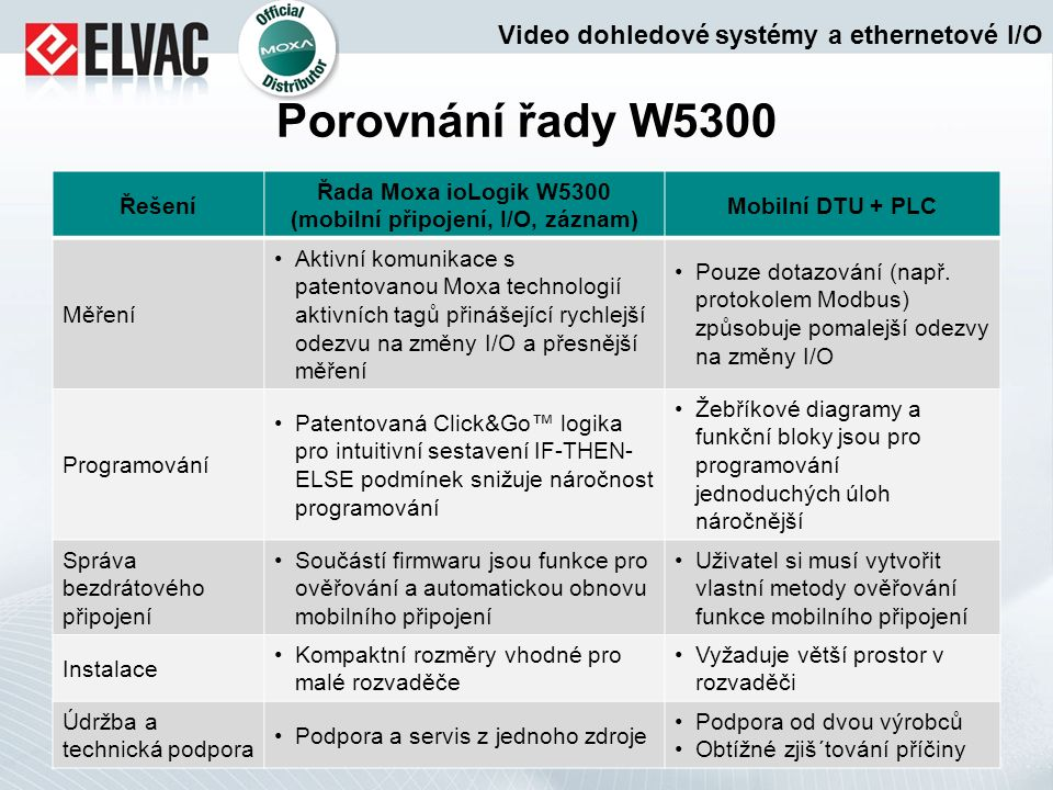 Porovnání řady W5300 Řešení Řada Moxa ioLogik W5300 (mobilní připojení, I/O, záznam) Mobilní DTU + PLC Měření Aktivní komunikace s patentovanou Moxa t