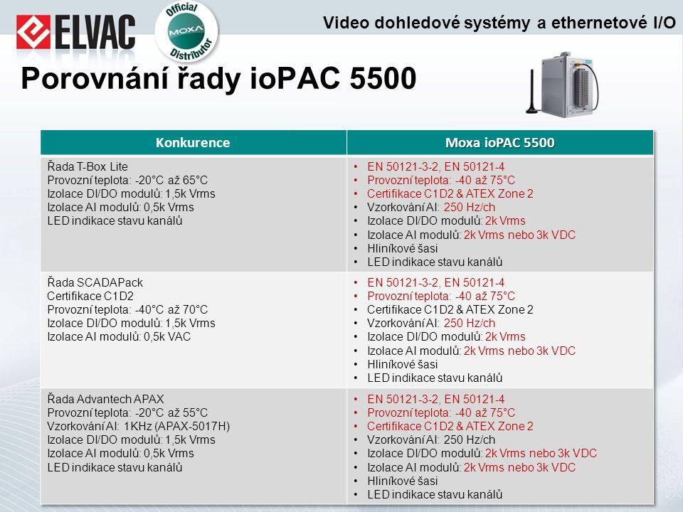 Porovnání řady ioPAC 5500 Video dohledové systémy a ethernetové I/O