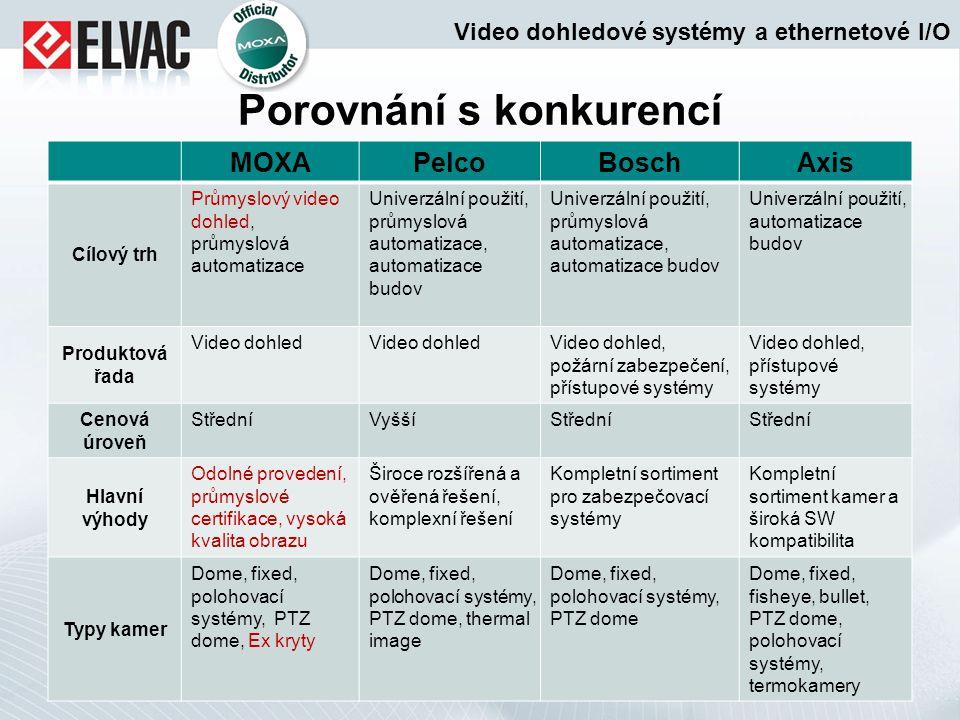 Porovnání s konkurencí MOXAPelcoBoschAxis Cílový trh Průmyslový video dohled, průmyslová automatizace Univerzální použití, průmyslová automatizace, au
