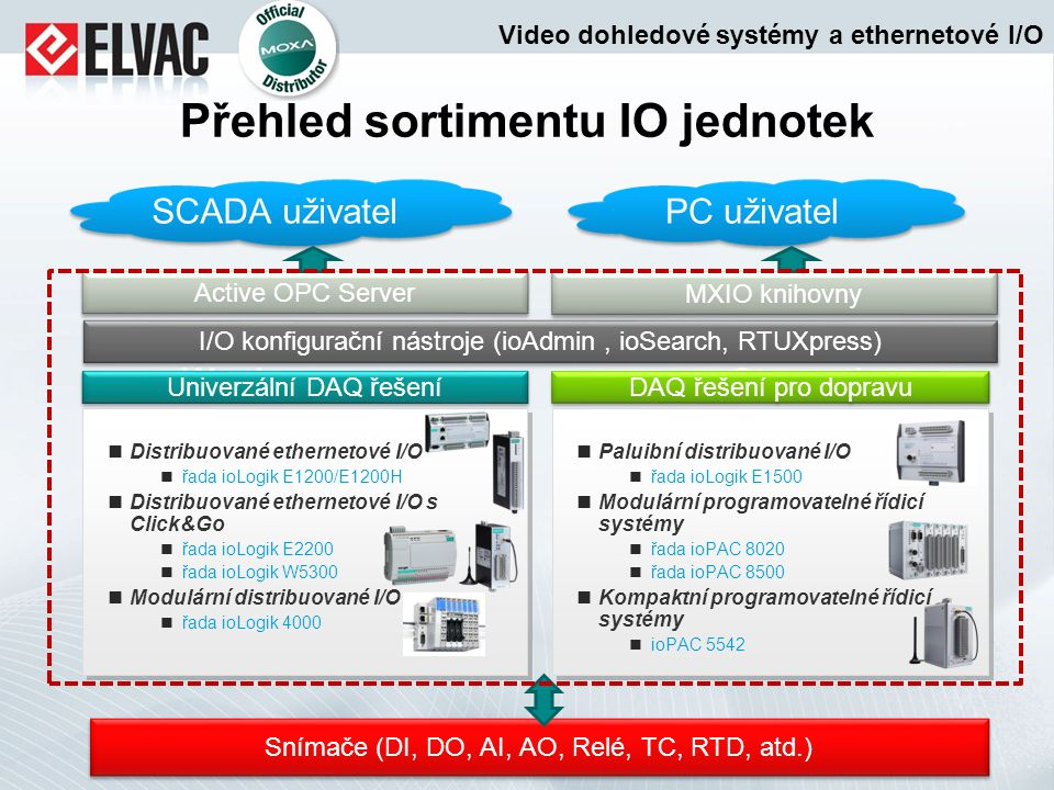 Základní charakteristiky řešení Moxa pro měření a sběr dat S IMPLER Jednodušší a snadnější měření Unikátní hardwarová vylepšení zjednodušují návrh a provoz systémů pro sběr dat: S TRONGER Odolné a spolehlivé měření Vysoká kvalita dosažená přísnými procesy vývoje, výroby a testování: S MARTER Pokročilé a efektivní metody měření Uživatelsky nenáročná konfigurace a doplňkové funkce ve firmwaru: 3S Campaign Click&Go™ logika Přístup k I/O přes SNMP AI s 16-ti bitovým rozlišením Daisy Chain propojení Hromadná konfigurace Práce s dynamickými privátními IP adresami Aktivní tagy Dodatečná aktualizace dat po výpadku sítě Záruka 5 let Video dohledové systémy a ethernetové I/O