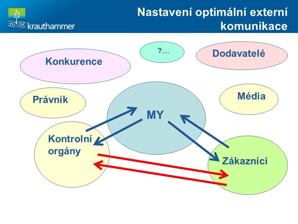 Nastavení optimální externí komunikace Kontrolní orgány MY Zákazníci Média Konkurence Dodavatelé ?… Právník