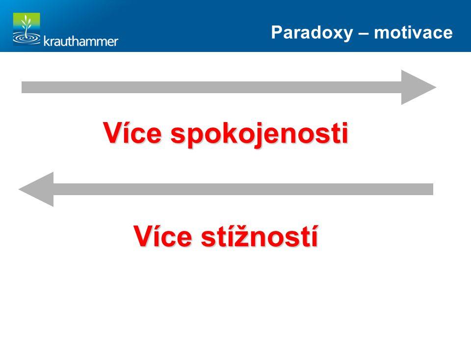 Více spokojenosti Více stížností Paradoxy – motivace
