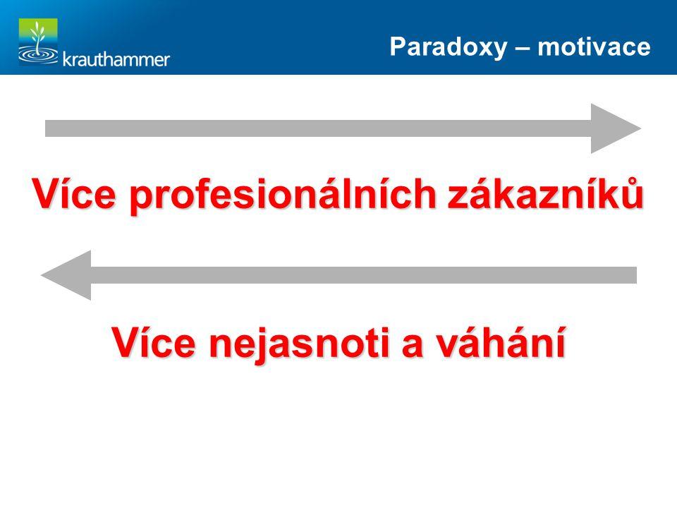 Více profesionálních zákazníků Více nejasnoti a váhání Paradoxy – motivace