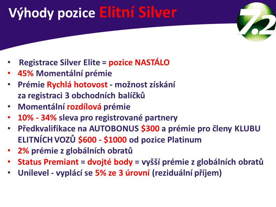 Registrace Silver Elite = pozice NASTÁLO 45% Momentální prémie Prémie Rychlá hotovost - možnost získání za registraci 3 obchodních balíčků Momentální