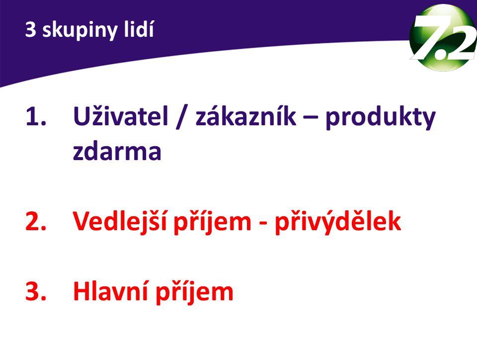1.Uživatel / zákazník – produkty zdarma 2.Vedlejší příjem - přivýdělek 3.Hlavní příjem 3 skupiny lidí