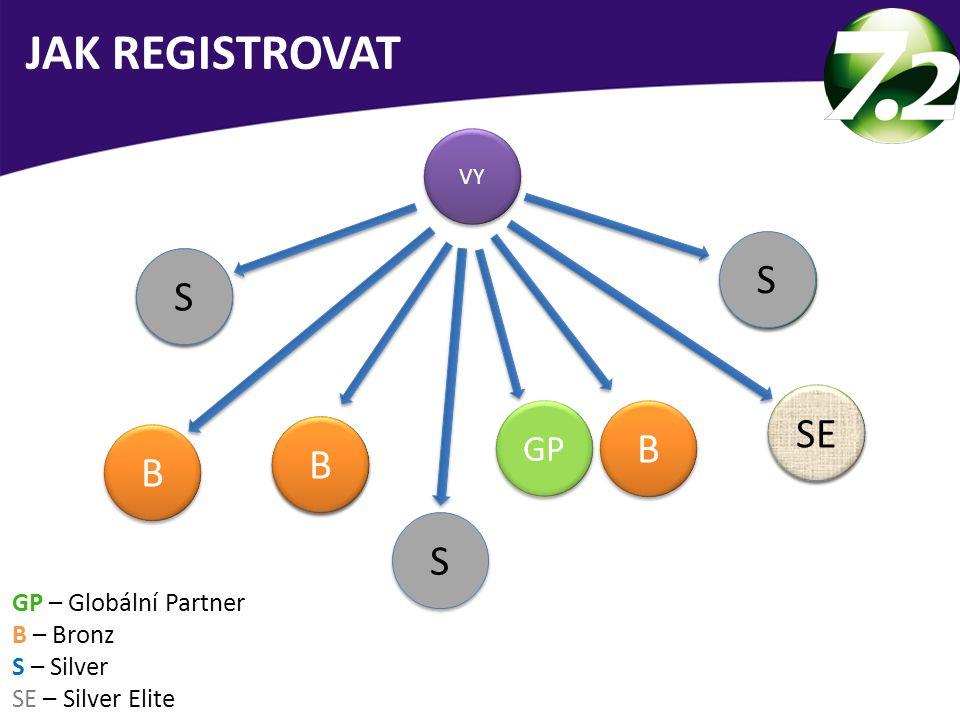 VY GP B B B B GP – Globální Partner B – Bronz S – Silver SE – Silver Elite GP JAK REGISTROVAT B B S S S S S S SE