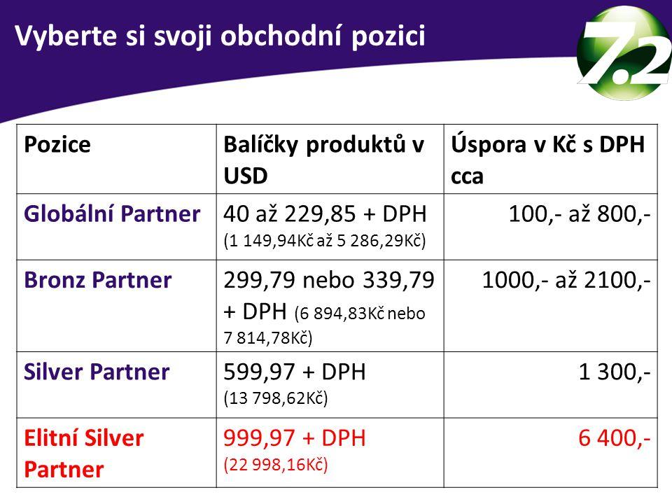 Vyberte si svoji obchodní pozici PoziceBalíčky produktů v USD Úspora v Kč s DPH cca Globální Partner40 až 229,85 + DPH (1 149,94Kč až 5 286,29Kč) 100,