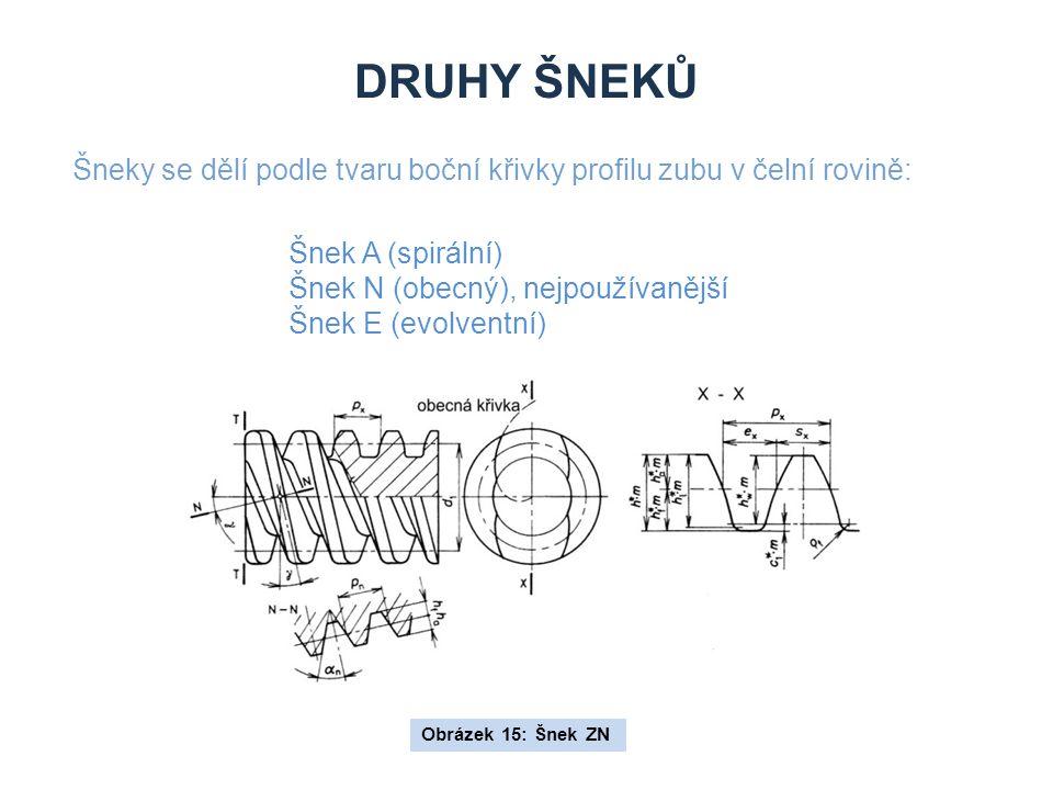DRUHY ŠNEKŮ Šneky se dělí podle tvaru boční křivky profilu zubu v čelní rovině: Šnek A (spirální) Šnek N (obecný), nejpoužívanější Šnek E (evolventní) Obrázek 15: Šnek ZN