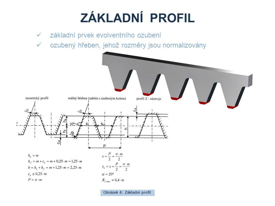 ZÁKLADNÍ PROFIL základní prvek evolventního ozubení ozubený hřeben, jehož rozměry jsou normalizovány Obrázek 4: Základní profil