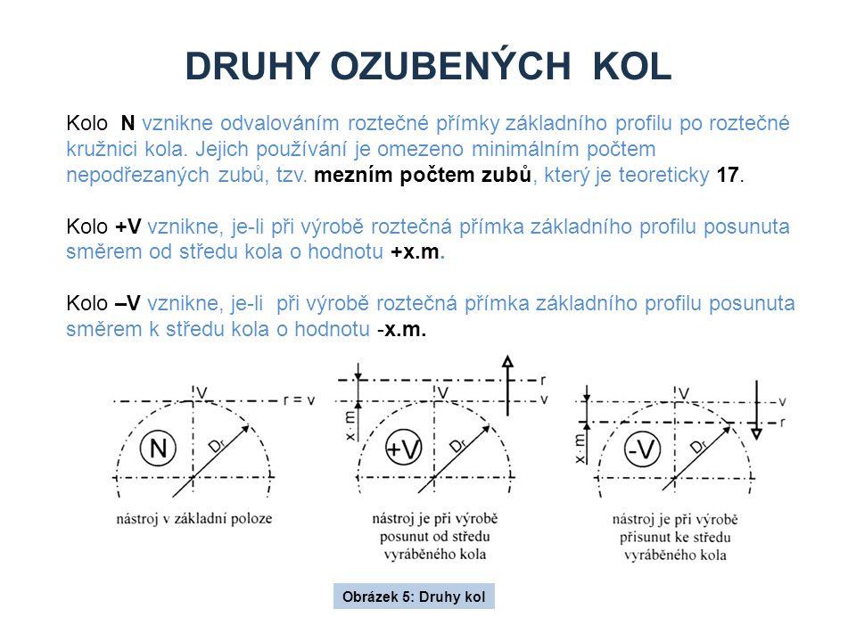DRUHY OZUBENÝCH KOL Obrázek 5: Druhy kol Kolo N vznikne odvalováním roztečné přímky základního profilu po roztečné kružnici kola.