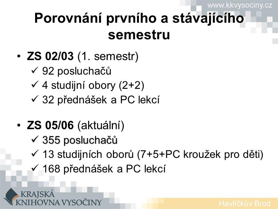 Porovnání prvního a stávajícího semestru ZS 02/03 (1.