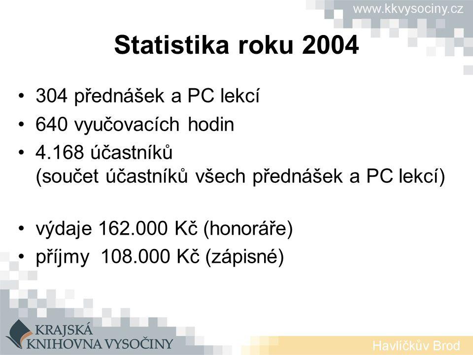 Statistika roku 2004 304 přednášek a PC lekcí 640 vyučovacích hodin 4.168 účastníků (součet účastníků všech přednášek a PC lekcí) výdaje 162.000 Kč (honoráře) příjmy 108.000 Kč (zápisné)