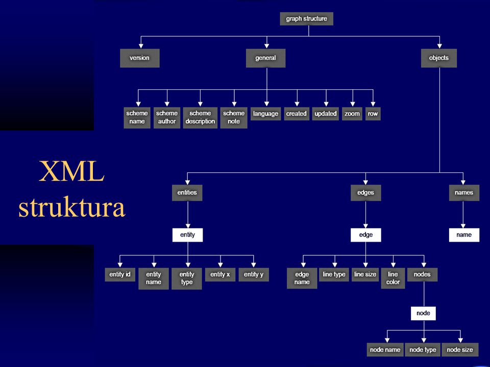 XML struktura
