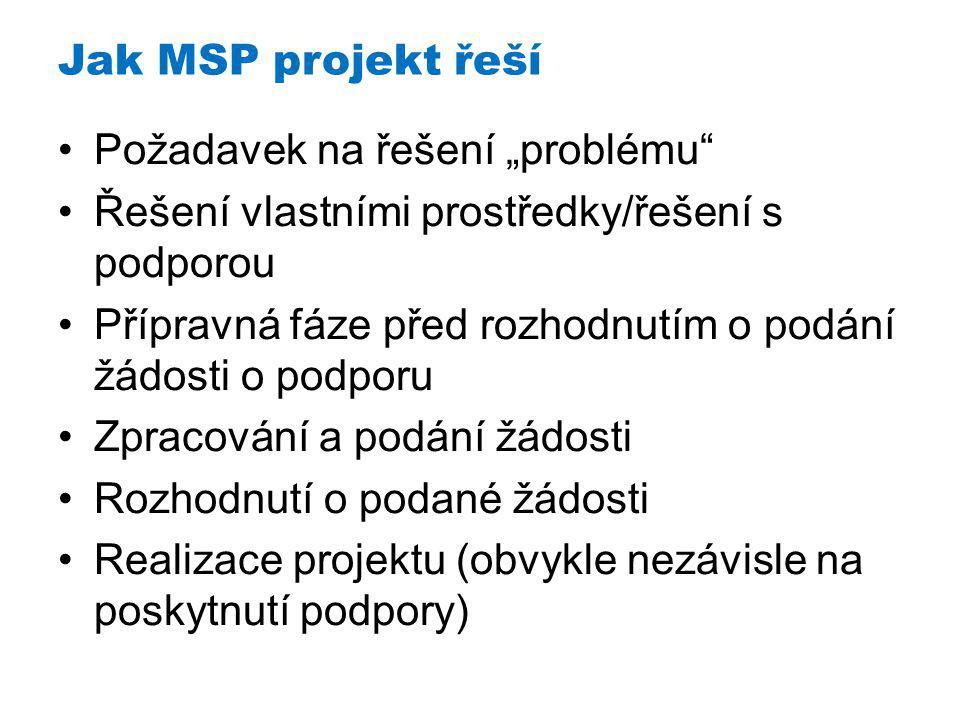 """Požadavek na řešení """"problému Řešení vlastními prostředky/řešení s podporou Přípravná fáze před rozhodnutím o podání žádosti o podporu Zpracování a podání žádosti Rozhodnutí o podané žádosti Realizace projektu (obvykle nezávisle na poskytnutí podpory) Jak MSP projekt řeší"""