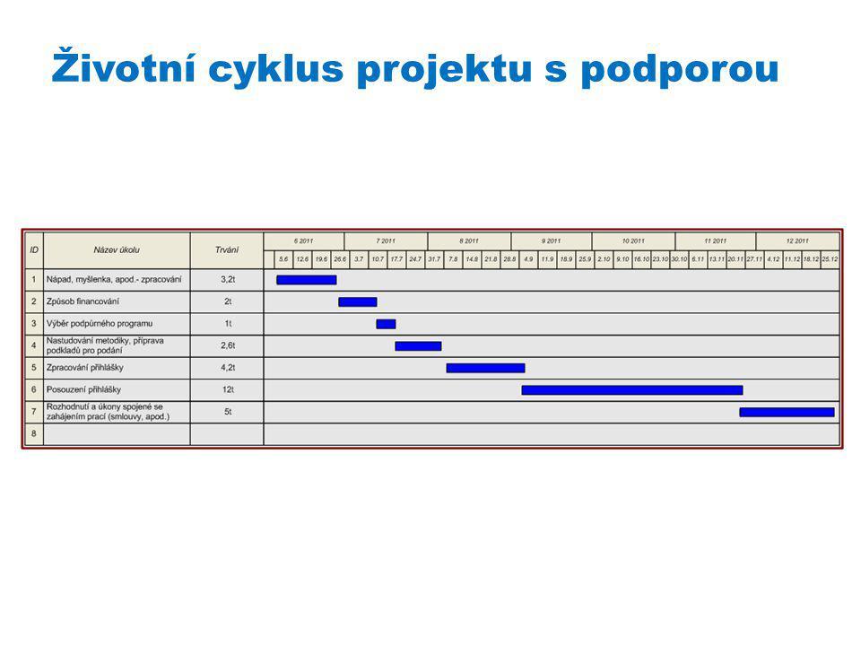Životní cyklus projektu s podporou